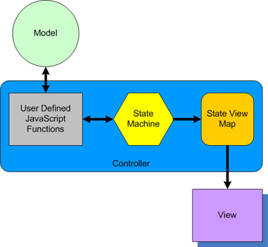 JS_StateMachine_MVC_Comparison_3